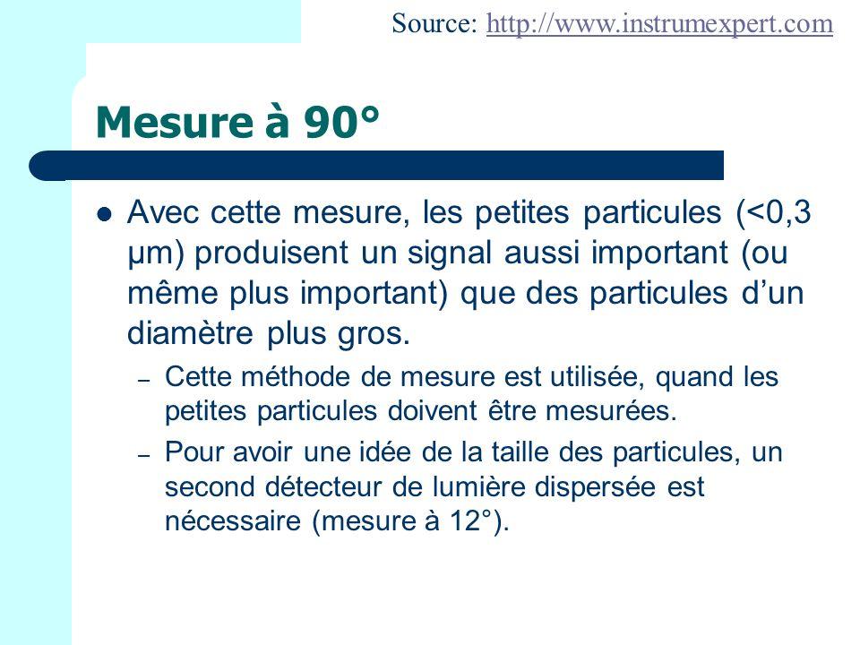 Mesure à 90° Avec cette mesure, les petites particules (<0,3 μm) produisent un signal aussi important (ou même plus important) que des particules dun diamètre plus gros.
