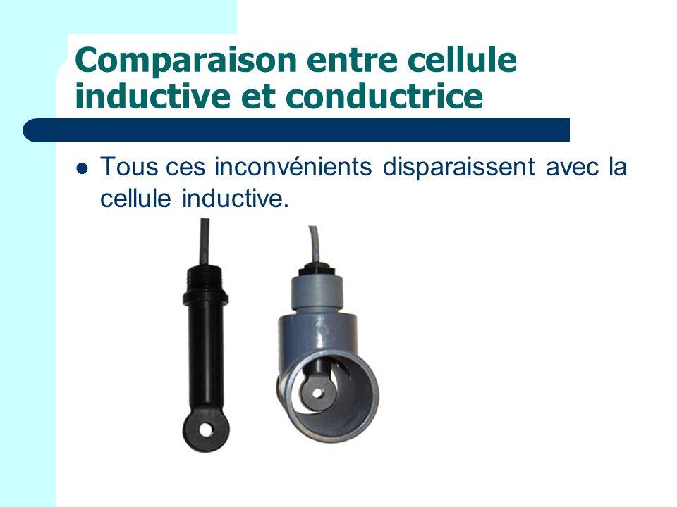 Comparaison entre cellule inductive et conductrice Tous ces inconvénients disparaissent avec la cellule inductive.