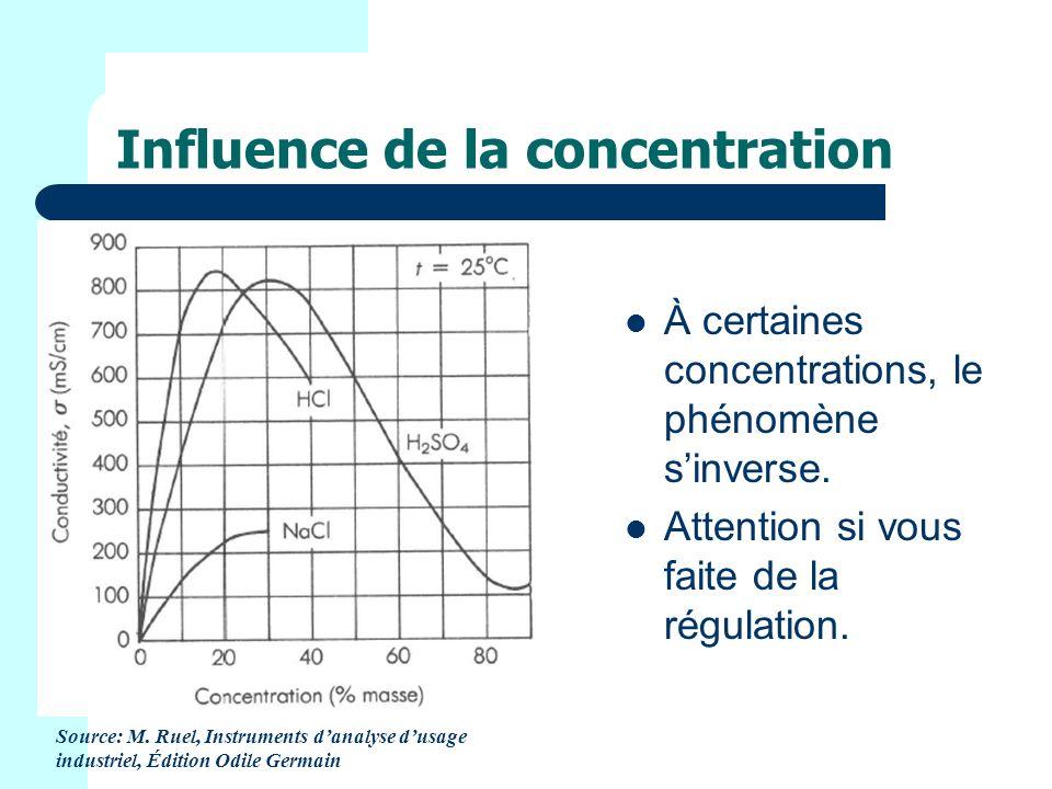 Influence de la concentration À certaines concentrations, le phénomène sinverse.