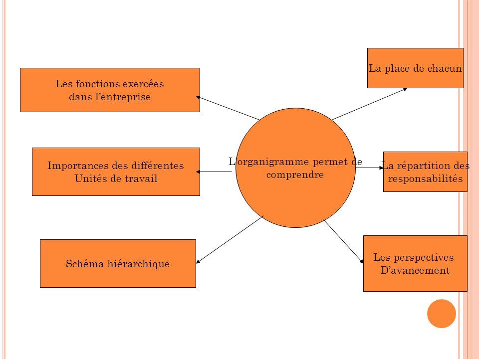 Les fonctions exercées dans lentreprise Importances des différentes Unités de travail Schéma hiérarchique Lorganigramme permet de comprendre La place de chacun La répartition des responsabilités Les perspectives Davancement