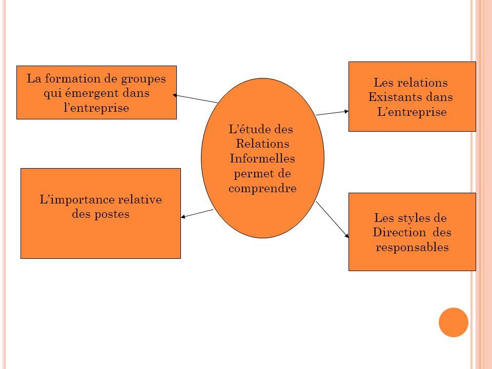La formation de groupes qui émergent dans lentreprise Limportance relative des postes Les relations Existants dans Lentreprise Les styles de Direction
