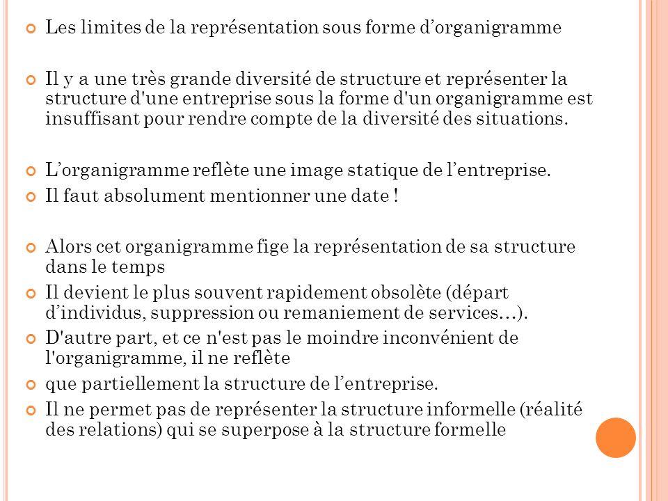 Les limites de la représentation sous forme dorganigramme Il y a une très grande diversité de structure et représenter la structure d une entreprise sous la forme d un organigramme est insuffisant pour rendre compte de la diversité des situations.