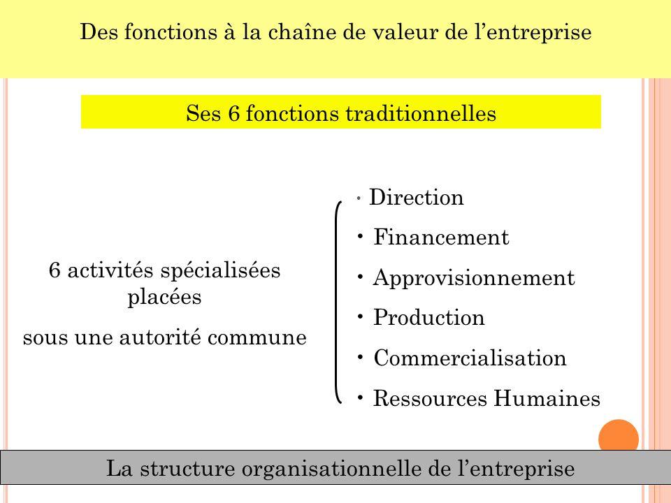 La structure organisationnelle de lentreprise Des fonctions à la chaîne de valeur de lentreprise Ses 6 fonctions traditionnelles Direction Financement