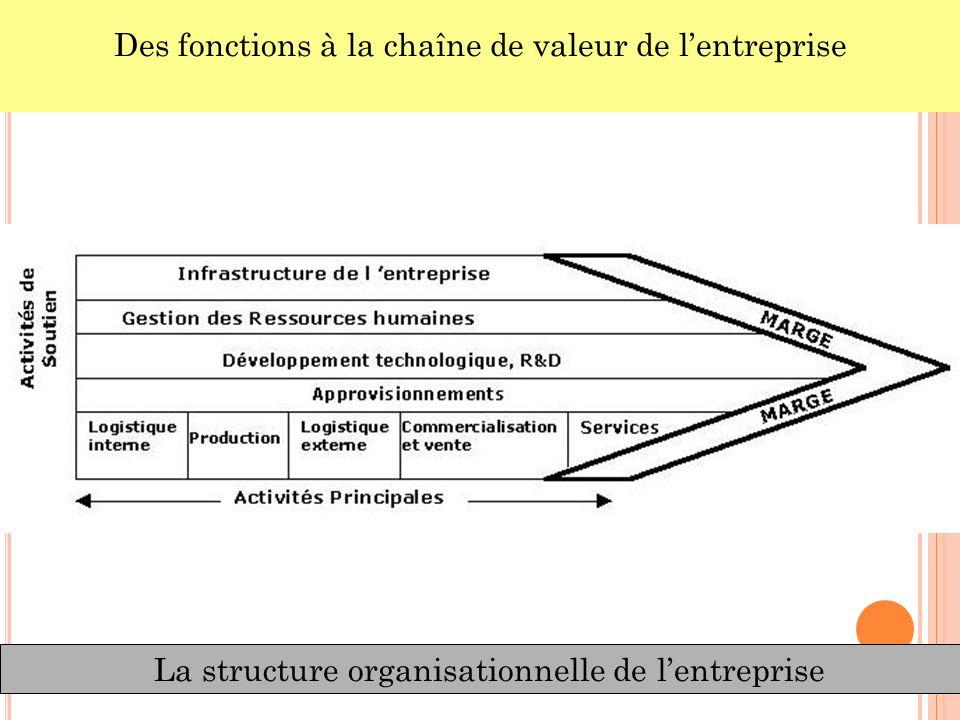La structure organisationnelle de lentreprise Des fonctions à la chaîne de valeur de lentreprise