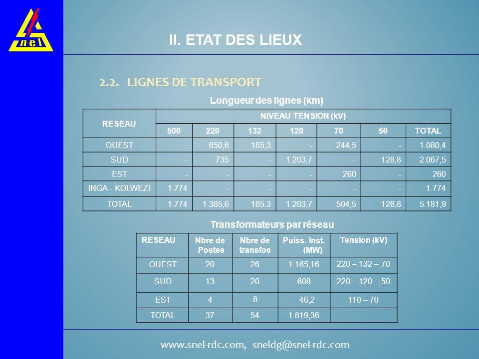 www.snel-rdc.com, sneldg@snel-rdc.com 2.2. LIGNES DE TRANSPORT II. ETAT DES LIEUX RESEAU NIVEAU TENSION (kV) 5002201321207050TOTAL OUEST- 650,6185,3-2