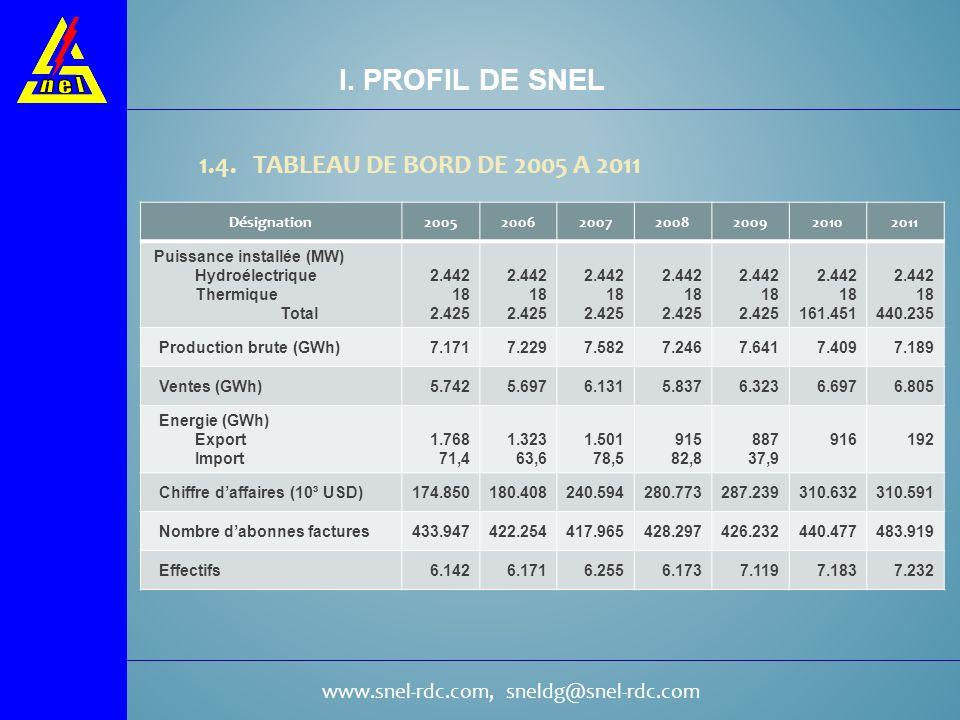 www.snel-rdc.com, sneldg@snel-rdc.com 1.4. TABLEAU DE BORD DE 2005 A 2011 Désignation2005200620072008200920102011 Puissance installée (MW) Hydroélectr