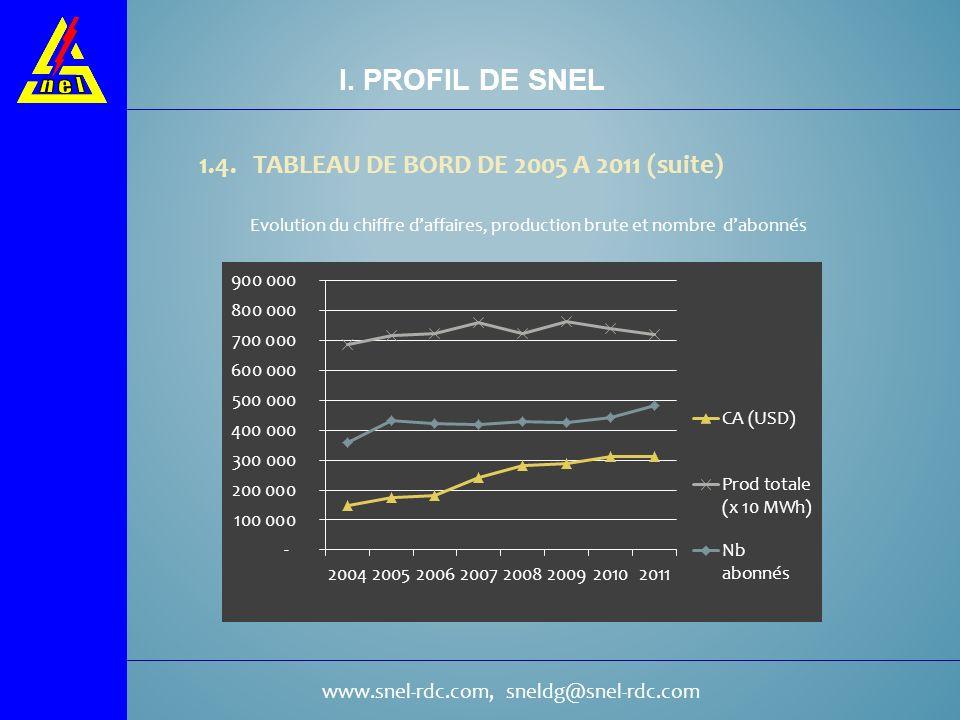 www.snel-rdc.com, sneldg@snel-rdc.com 1.4. TABLEAU DE BORD DE 2005 A 2011 (suite) I. PROFIL DE SNEL Evolution du chiffre daffaires, production brute e