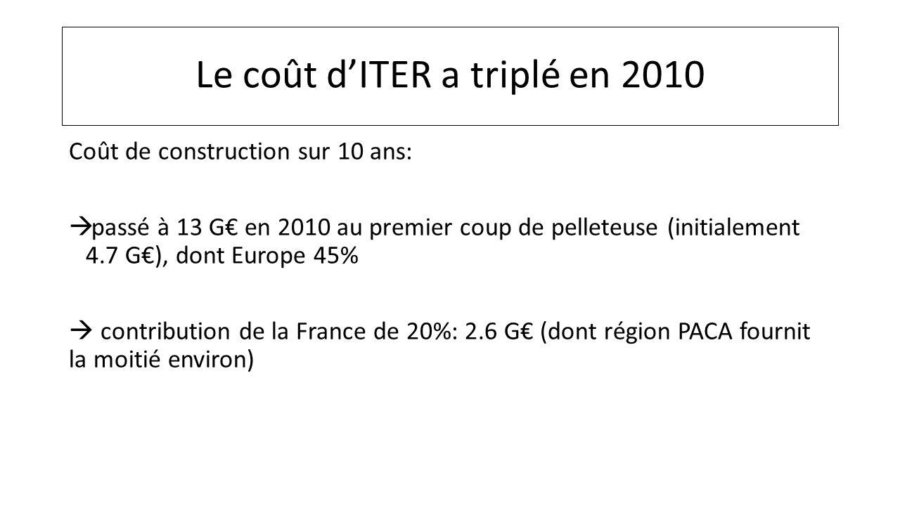 Le coût dITER a triplé en 2010 Coût de construction sur 10 ans: passé à 13 G en 2010 au premier coup de pelleteuse (initialement 4.7 G), dont Europe 4