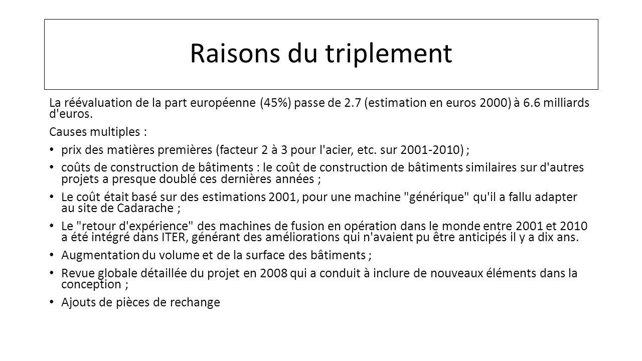 Raisons du triplement La réévaluation de la part européenne (45%) passe de 2.7 (estimation en euros 2000) à 6.6 milliards d'euros. Causes multiples :