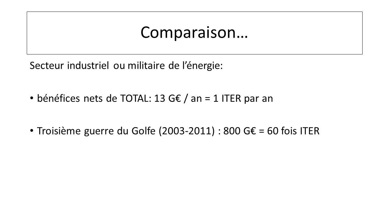 Comparaison… Secteur industriel ou militaire de lénergie: bénéfices nets de TOTAL: 13 G / an = 1 ITER par an Troisième guerre du Golfe (2003-2011) : 8