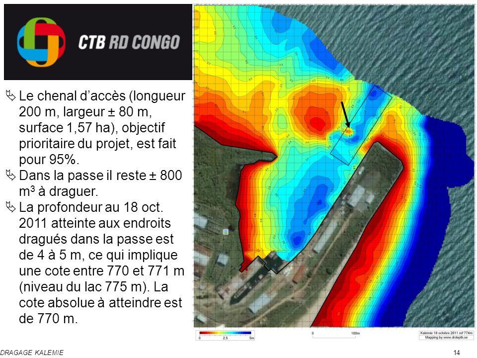 DRAGAGE KALEMIE14 Le chenal daccès (longueur 200 m, largeur ± 80 m, surface 1,57 ha), objectif prioritaire du projet, est fait pour 95%. Dans la passe