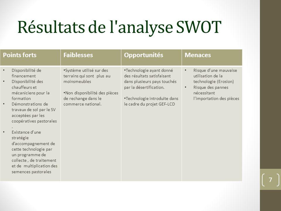 Résultats de l'analyse SWOT Points fortsFaiblessesOpportunitésMenaces Disponibilité de financement Disponibilité des chauffeurs et mécaniciens pour la