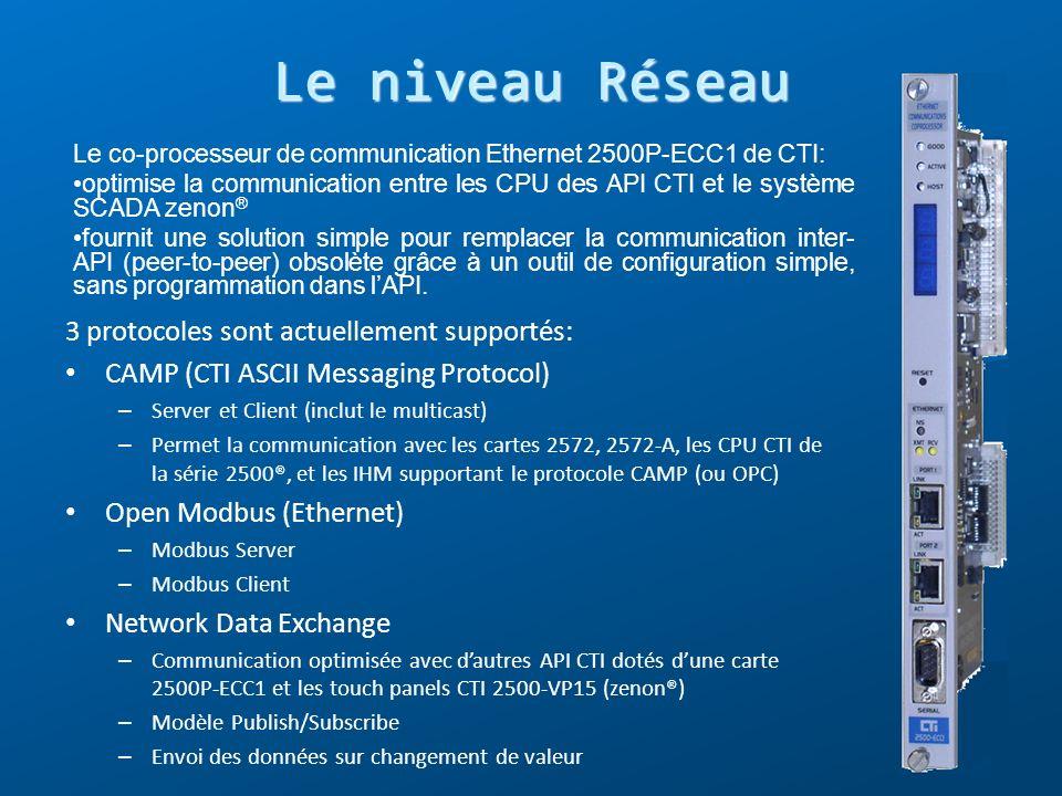 Le co-processeur de communication Ethernet 2500P-ECC1 de CTI: optimise la communication entre les CPU des API CTI et le système SCADA zenon ® fournit