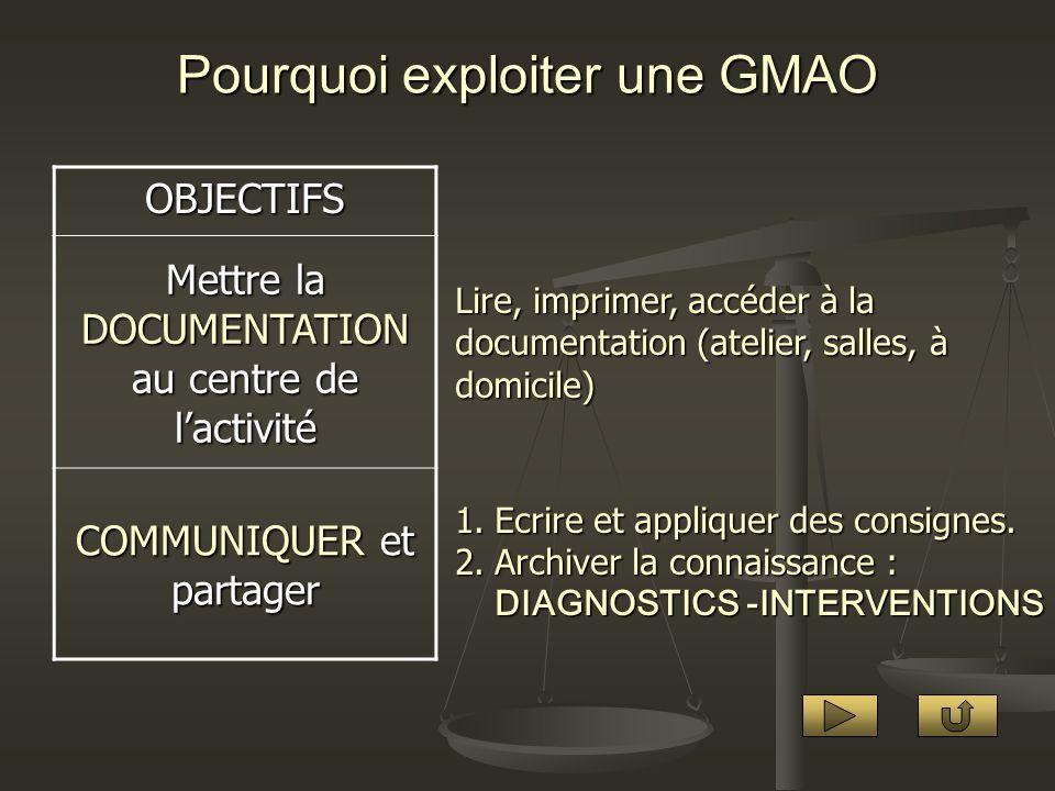 Pourquoi exploiter une GMAO OBJECTIFS Mettre la DOCUMENTATION au centre de lactivité COMMUNIQUER et partager Lire, imprimer, accéder à la documentatio