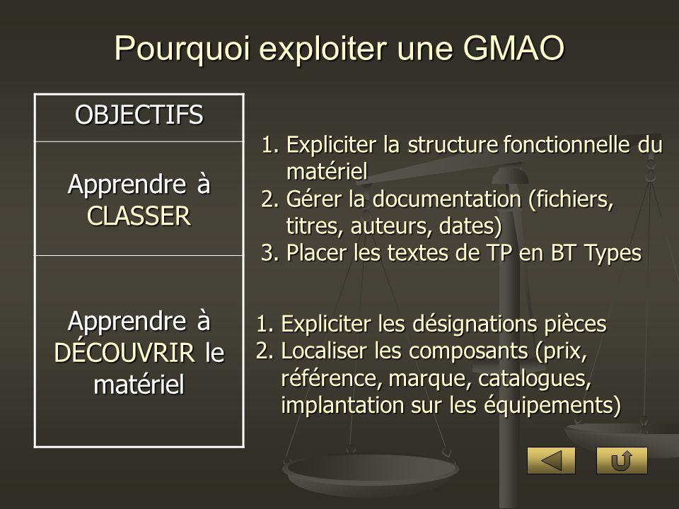 Pourquoi exploiter une GMAO OBJECTIFS Apprendre à CLASSER Apprendre à DÉCOUVRIR le matériel 1.Expliciter la structure fonctionnelle du matériel 2.Gére