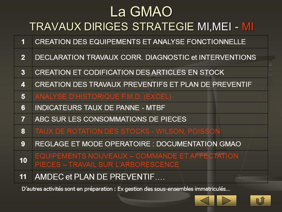 La GMAO ACTIVITES EN TRAVAUX PRATIQUES MI ET MEI 1PREPARATION DES TRAVAUX 2SUIVI DU MAGASIN (Pièces et Outillages) 3DOCUMENTATION TECHNIQUE 4ACHATS ET RECEPTIONS 5DIAGNOSTIC ET COMPTE-RENDU 6INTERVENTION ET COMPTE-RENDU