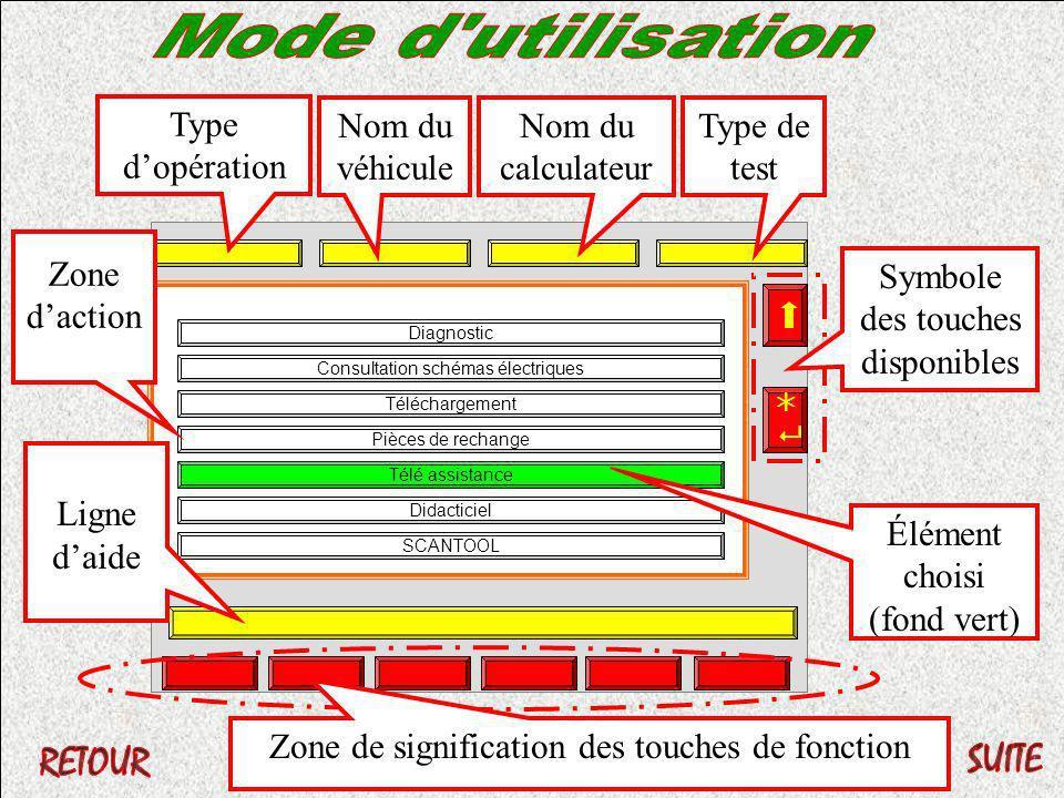 Téléchargement Pièces de rechange Télé assistance Didacticiel SCANTOOL Consultation schémas électriques Diagnostic Zone de signification des touches d