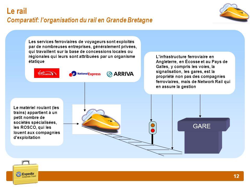 12 Le rail Comparatif: lorganisation du rail en Grande Bretagne GARE Les services ferroviaires de voyageurs sont exploités par de nombreuses entrepris
