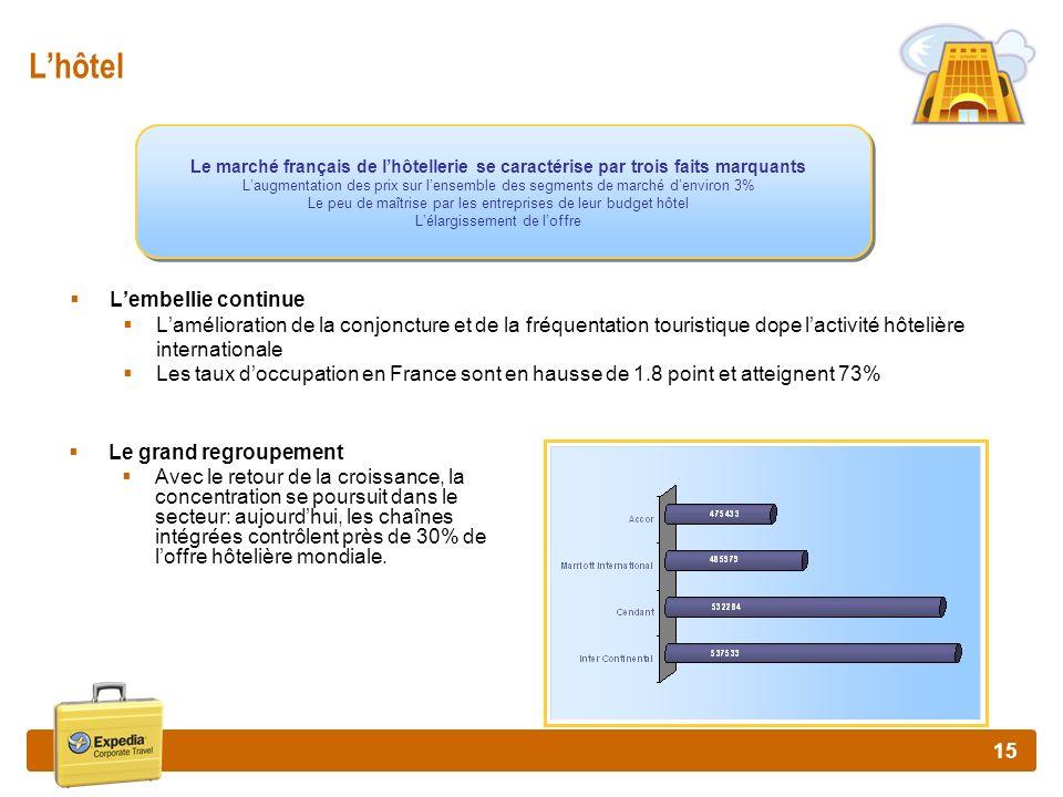 15 Lhôtel Lembellie continue Lamélioration de la conjoncture et de la fréquentation touristique dope lactivité hôtelière internationale Les taux doccu