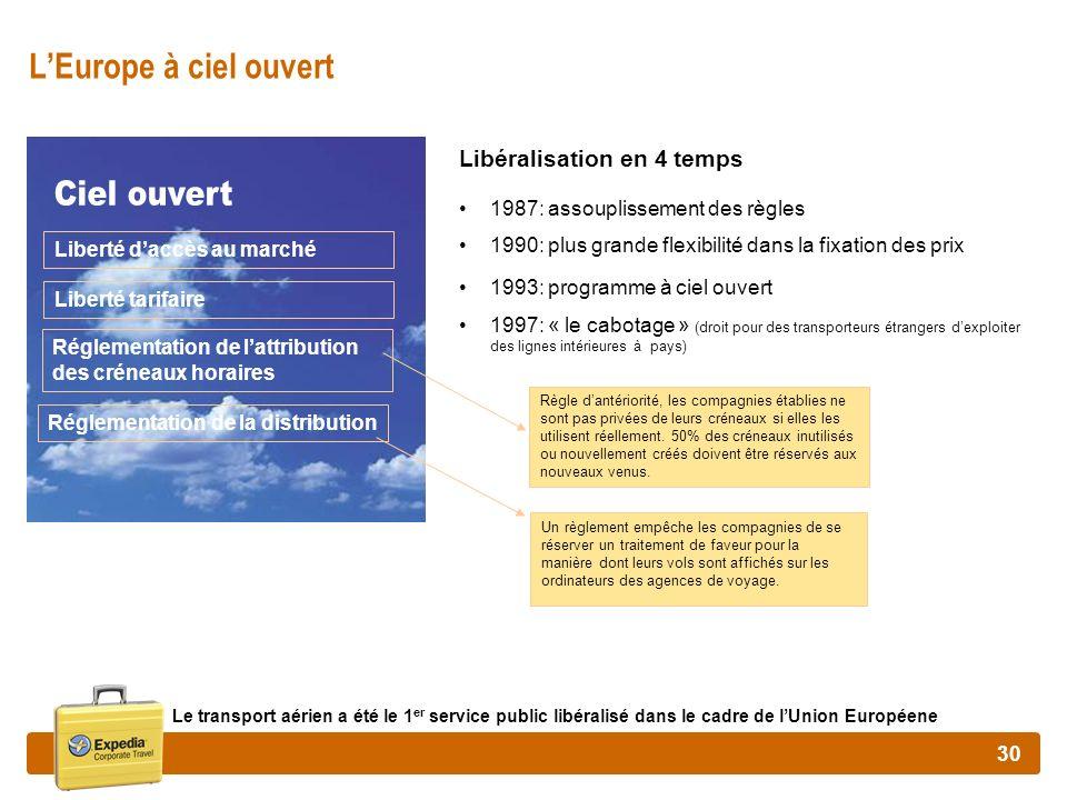 30 LEurope à ciel ouvert Libéralisation en 4 temps 1987: assouplissement des règles 1990: plus grande flexibilité dans la fixation des prix 1993: prog