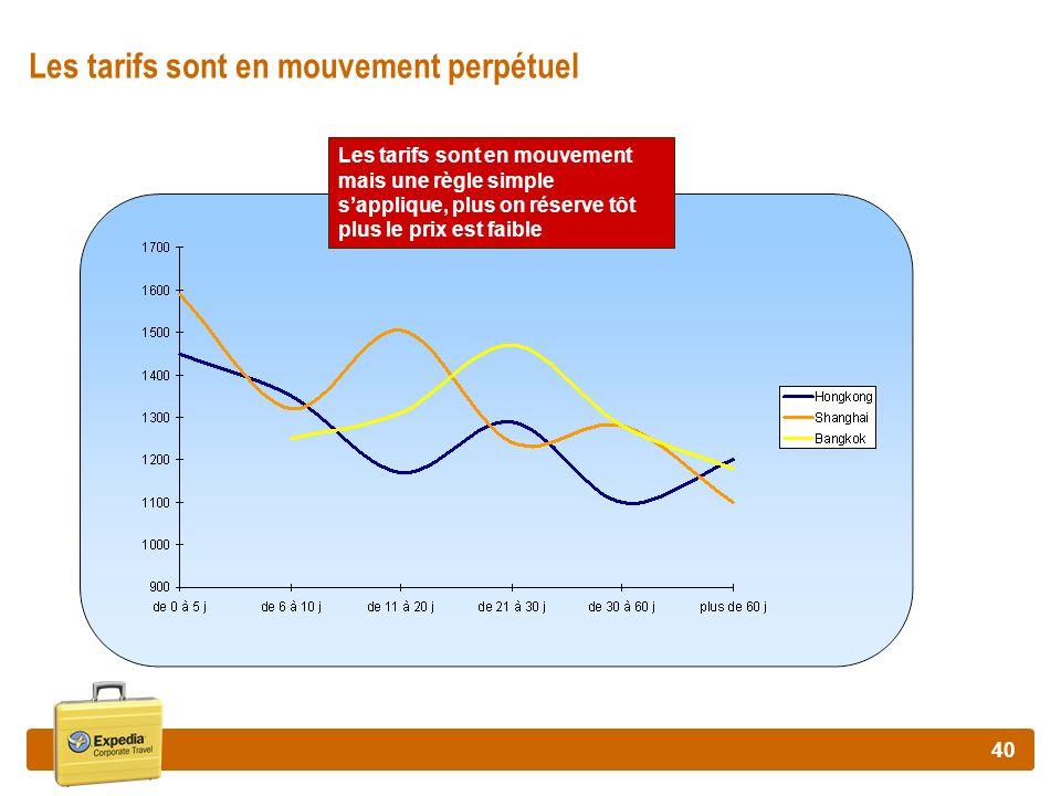40 Les tarifs sont en mouvement perpétuel Les tarifs sont en mouvement mais une règle simple sapplique, plus on réserve tôt plus le prix est faible