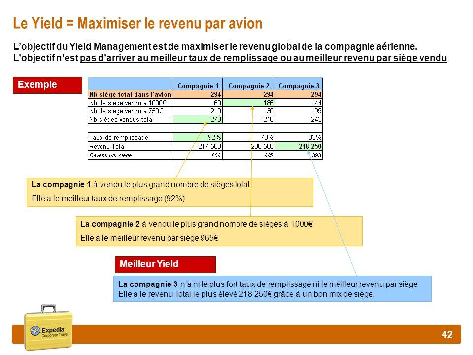 42 Le Yield = Maximiser le revenu par avion La compagnie 2 à vendu le plus grand nombre de sièges à 1000 Elle a le meilleur revenu par siège 965 La co