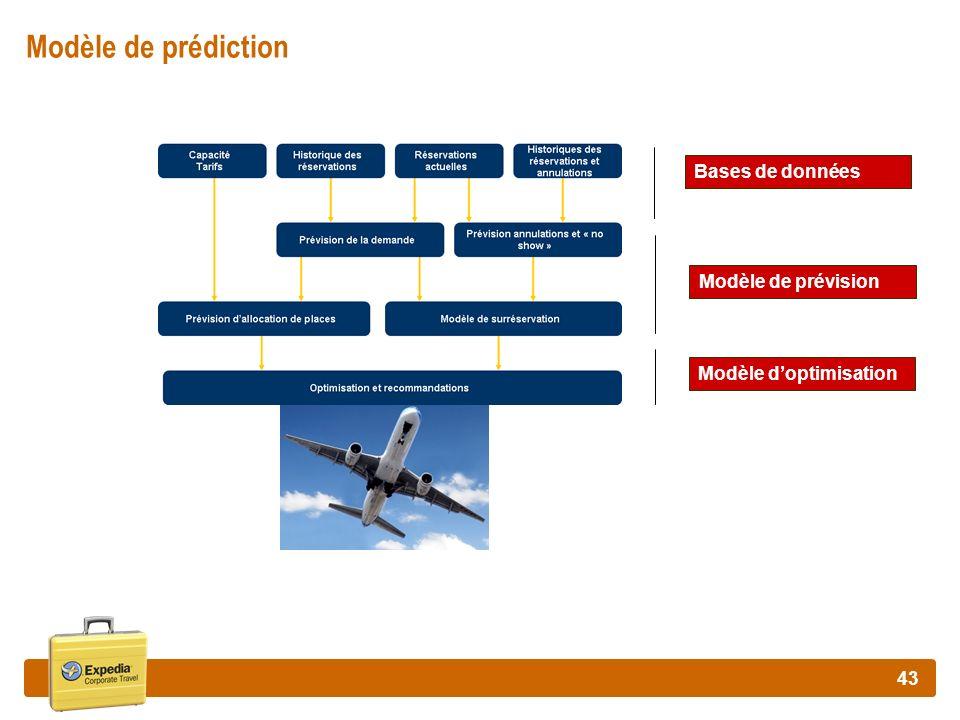 43 Modèle de prédiction Bases de données Modèle de prévision Modèle doptimisation