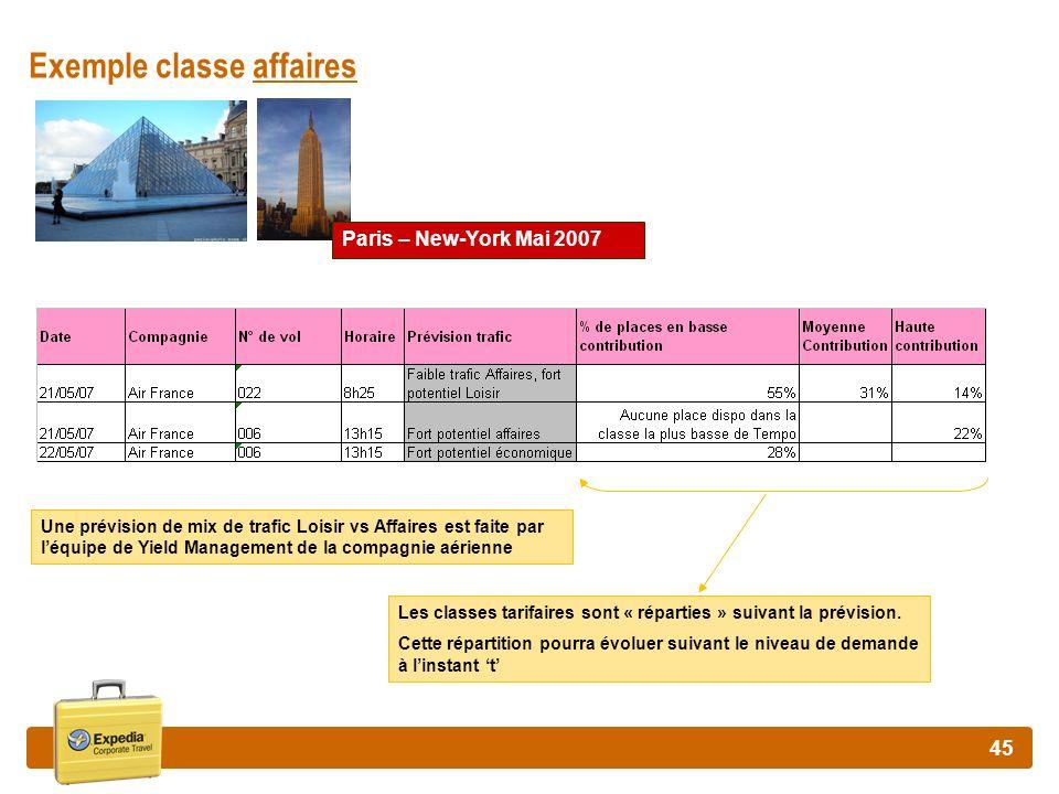 45 Exemple classe affaires Paris – New-York Mai 2007 Une prévision de mix de trafic Loisir vs Affaires est faite par léquipe de Yield Management de la