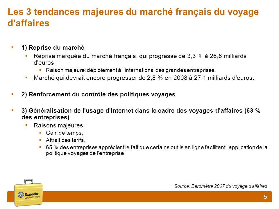 6 Le Marché français les motifs de déplacement des entreprises Le maintien et/ou le développement de nouveaux marchés/clients reste de loin le premier motif de déplacement des entreprises (54%) Bien que le motif de déplacement soit en majorité le maintien et/ou le développement de nouveaux marchés/clients, 87% des entreprises considèrent les dépenses de voyages daffaires comme un coût et non comme un investissement.