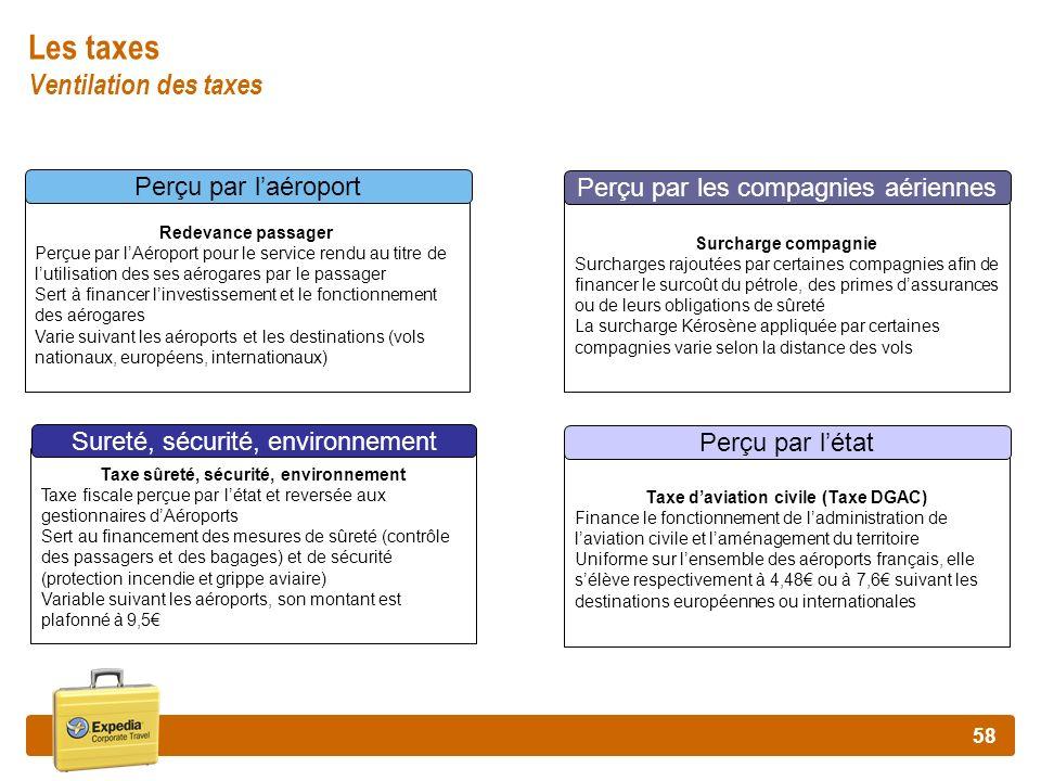58 Taxe daviation civile (Taxe DGAC) Finance le fonctionnement de ladministration de laviation civile et laménagement du territoire Uniforme sur lense