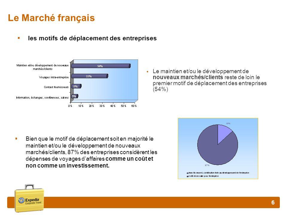 7 Le Marché Français Structure des dépenses dune entreprise Laérien continue de peser significativement et représente près de 49 % des dépenses de voyages des entreprises.