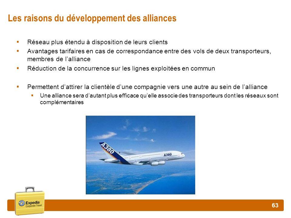 63 Les raisons du développement des alliances Réseau plus étendu à disposition de leurs clients Avantages tarifaires en cas de correspondance entre de