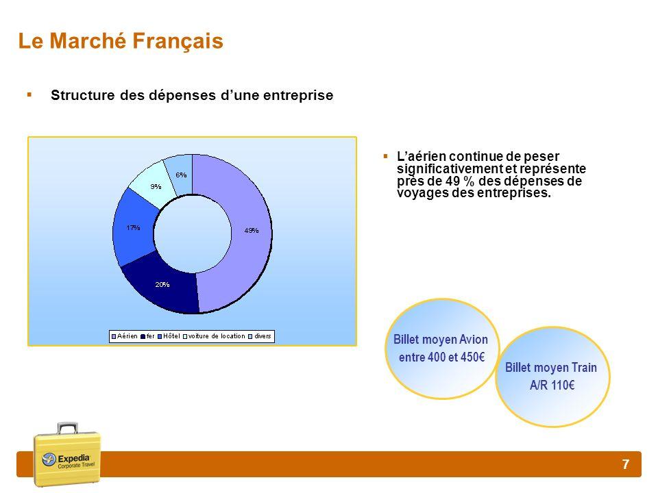 78 Impact des low cost sur les compagnies traditionnelles Larrivée dun low cost entraîne toujours une hausse du trafic.