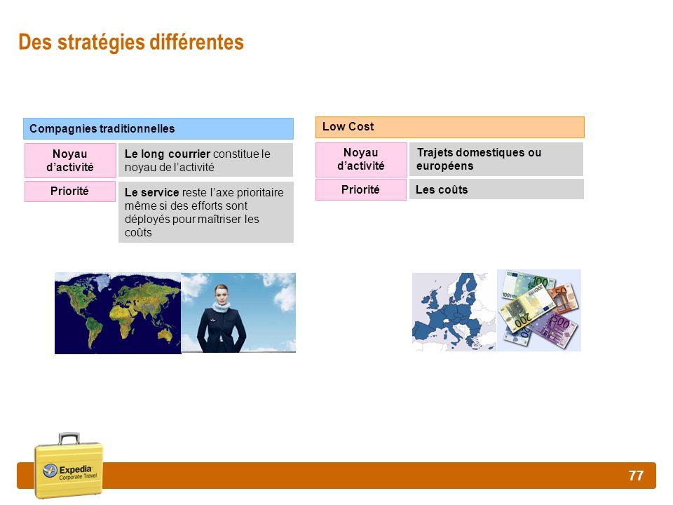 77 Des stratégies différentes Noyau dactivité Low Cost Priorité Compagnies traditionnelles Le long courrier constitue le noyau de lactivité Le service