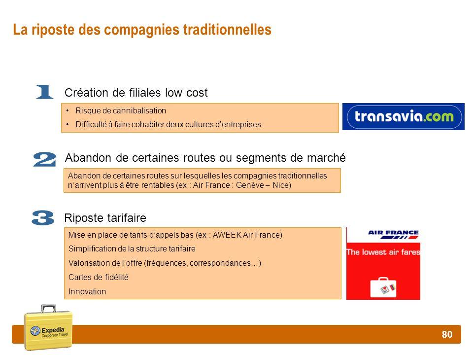 80 La riposte des compagnies traditionnelles Création de filiales low cost Abandon de certaines routes ou segments de marché Riposte tarifaire 1 2 3 R