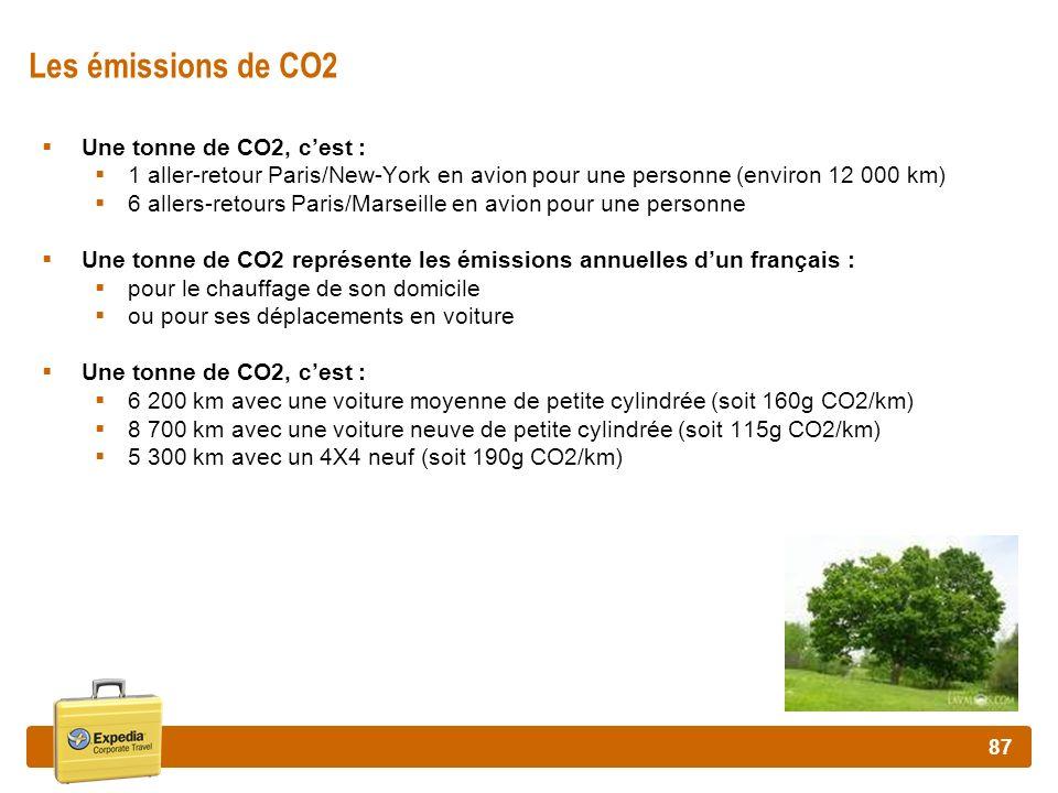 87 Les émissions de CO2 Une tonne de CO2, cest : 1 aller-retour Paris/New-York en avion pour une personne (environ 12 000 km) 6 allers-retours Paris/M