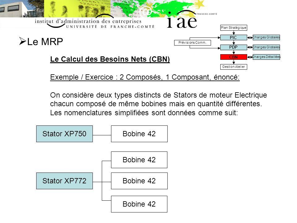 Le MRP Le Calcul des Besoins Nets (CBN) Exemple / Exercice : 2 Composés, 1 Composant, énoncé: On considère deux types distincts de Stators de moteur Electrique chacun composé de même bobines mais en quantité différentes.
