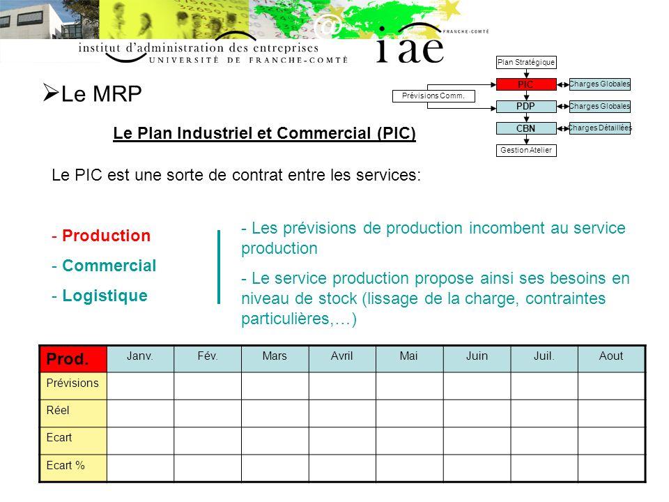 Le MRP Le Plan Industriel et Commercial (PIC) Charges Globales Charges Détaillées Prévisions Comm.