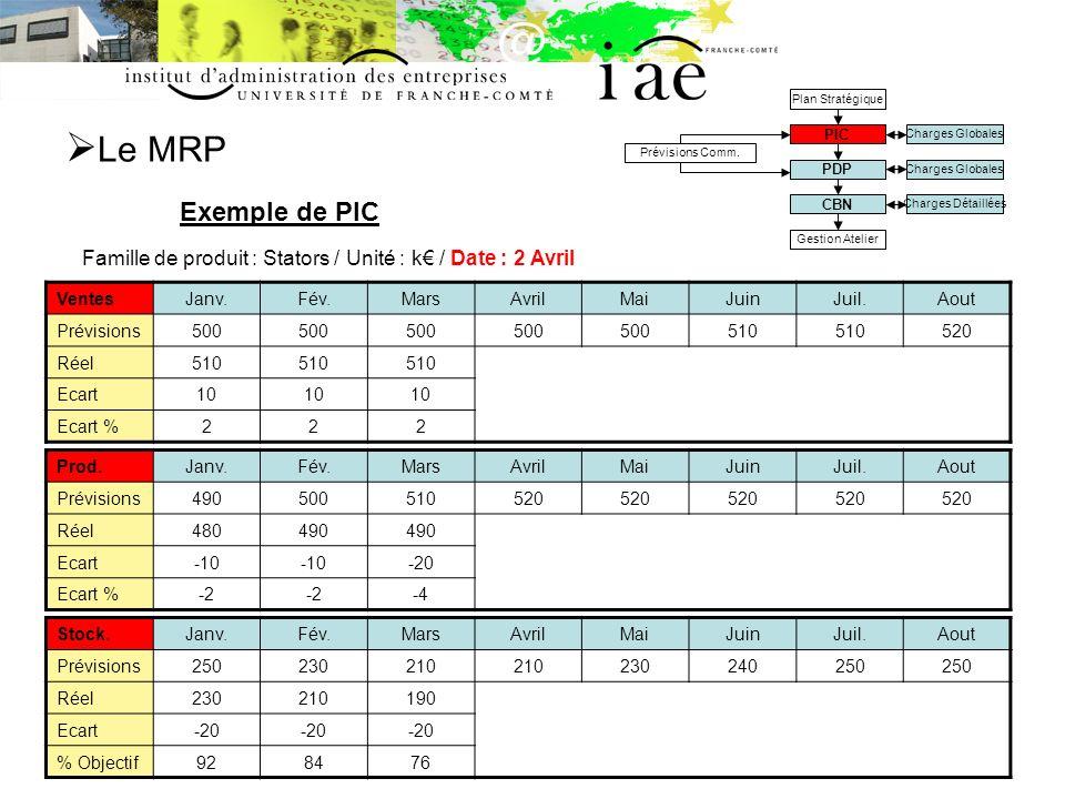 Le MRP Exemple de PIC Charges Globales Charges Détaillées Prévisions Comm.