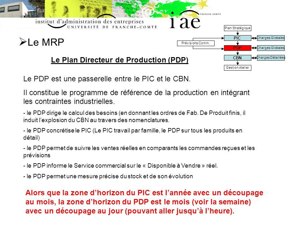 Le MRP Le Plan Directeur de Production (PDP) Charges Globales Charges Détaillées Prévisions Comm.