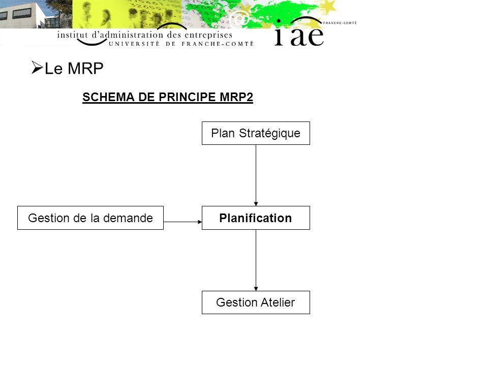 Le MRP PRINCIPE DETAILLE MRP2 Charges Globales Charges Détaillées Prévisions Commerciales PIC PDP CBN Plan Stratégique Gestion Atelier PIC : Plan Industriel & Commercial PDP : Plan Directeur de Production CBN : Calcul des Besoins Nets