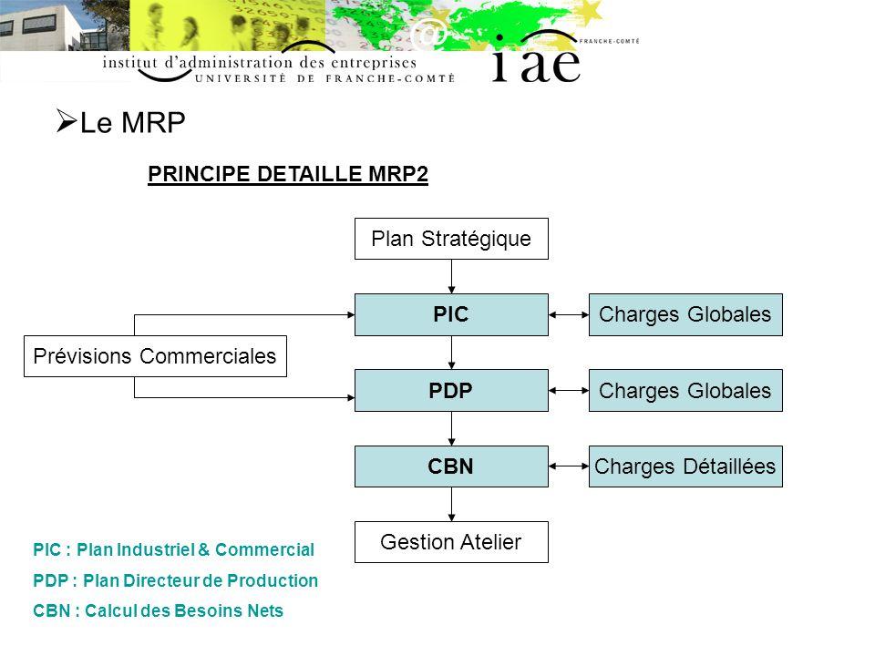 Le MRP Le Calcul des Besoins Nets (CBN) Exemple / Exercice : 2 Composés, 1 Composant, échéancier: Charges Globales Charges Détaillées Prévisions Comm.