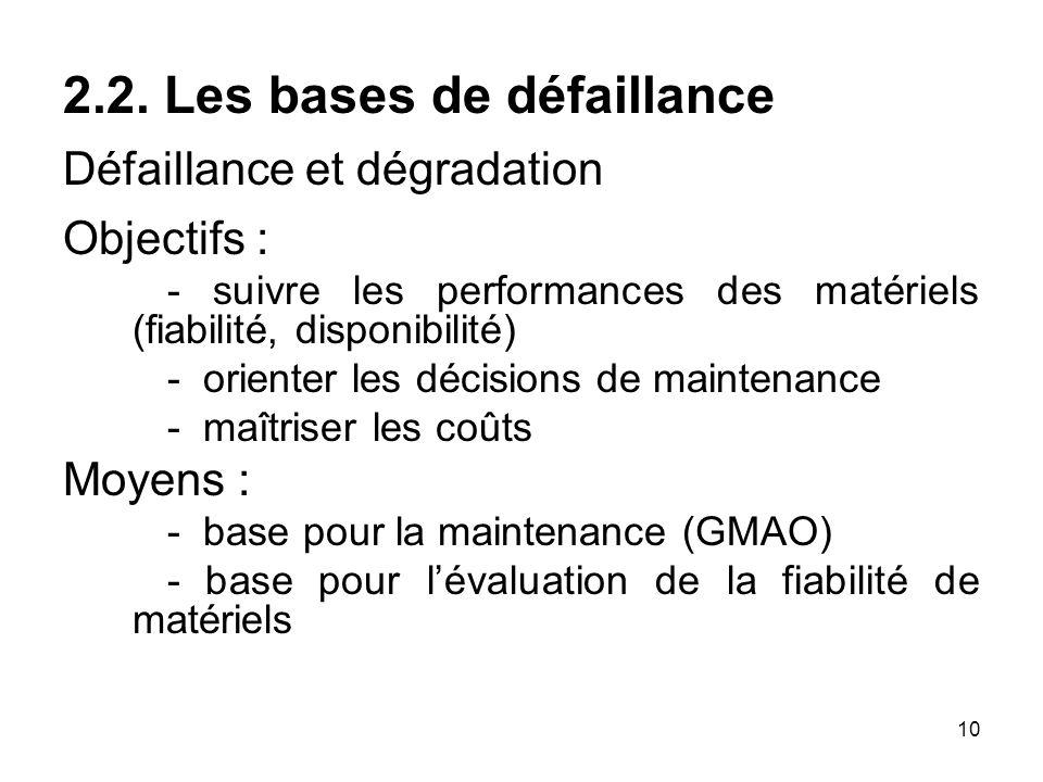 10 2.2. Les bases de défaillance Défaillance et dégradation Objectifs : - suivre les performances des matériels (fiabilité, disponibilité) - orienter