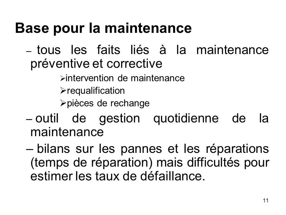 11 Base pour la maintenance – tous les faits liés à la maintenance préventive et corrective intervention de maintenance requalification pièces de rech