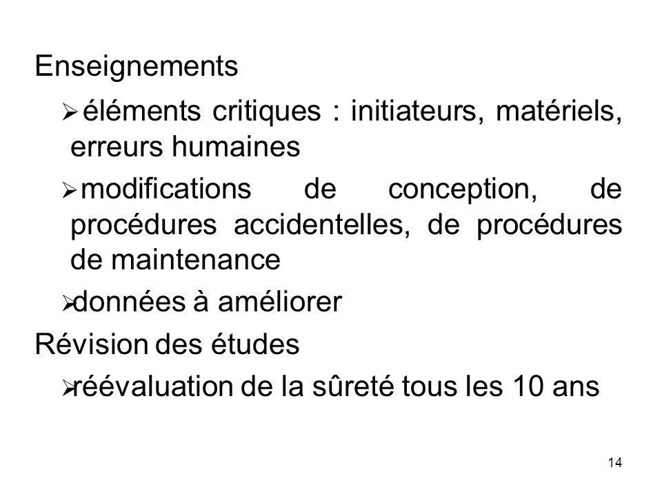 14 Enseignements éléments critiques : initiateurs, matériels, erreurs humaines modifications de conception, de procédures accidentelles, de procédures