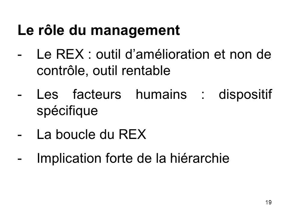 19 Le rôle du management -Le REX : outil damélioration et non de contrôle, outil rentable -Les facteurs humains : dispositif spécifique -La boucle du