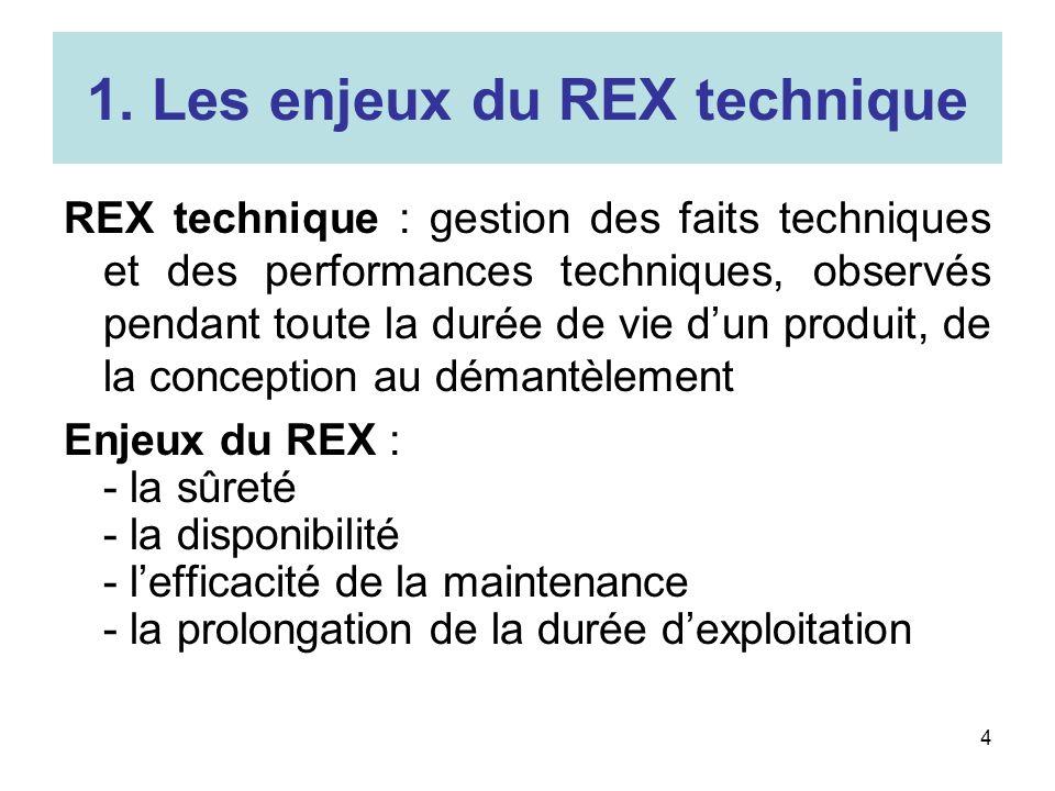 4 1. Les enjeux du REX technique REX technique : gestion des faits techniques et des performances techniques, observés pendant toute la durée de vie d