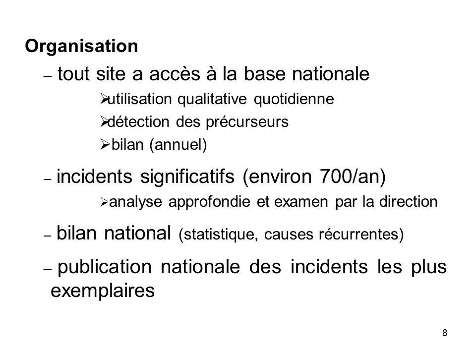 8 Organisation – tout site a accès à la base nationale utilisation qualitative quotidienne détection des précurseurs bilan (annuel) – incidents signif
