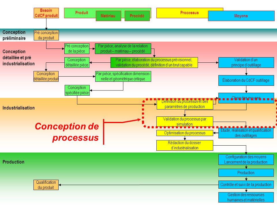 Conception préliminaire Conception détaillée et pré industrialisation Industrialisation Production Besoin CdCF produit ProduitProcessus Moyens Pré con