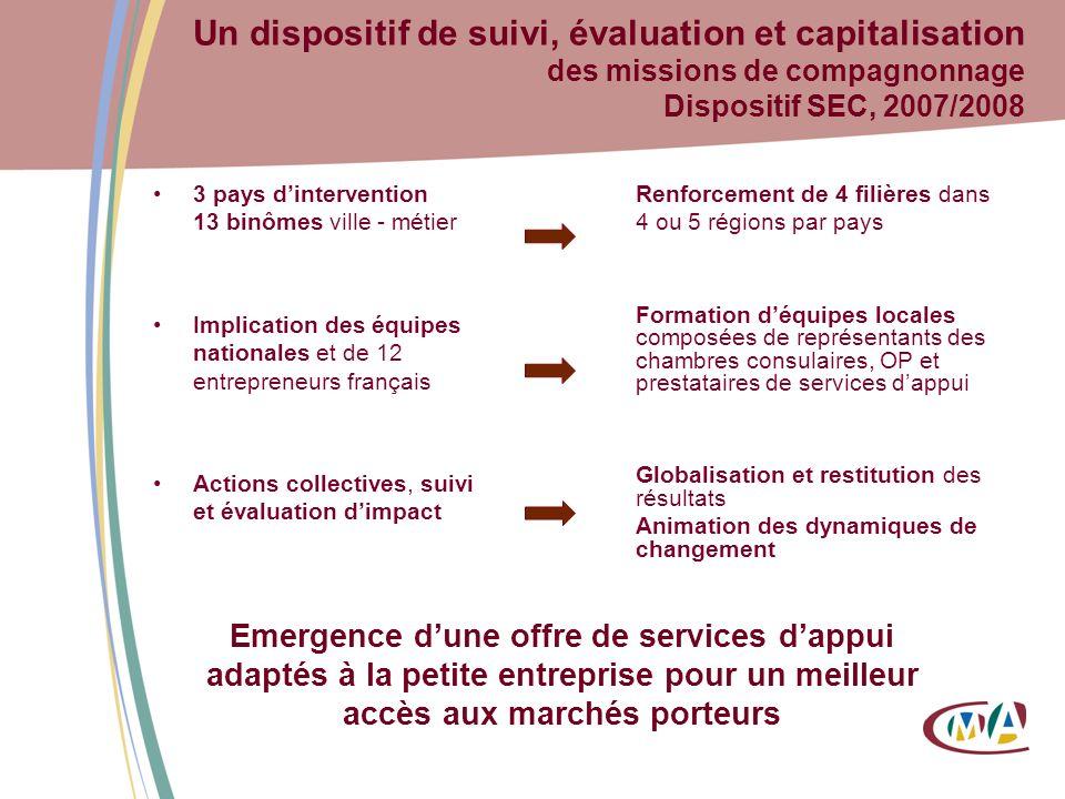 3 pays dintervention 13 binômes ville - métier Implication des équipes nationales et de 12 entrepreneurs français Actions collectives, suivi et évalua